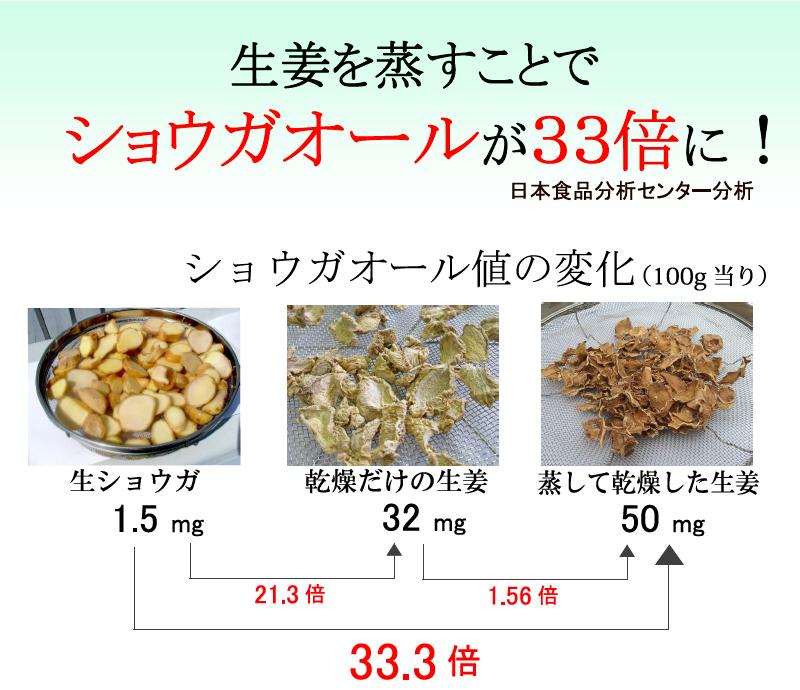 生姜を蒸すことでショウガオールが33倍に!